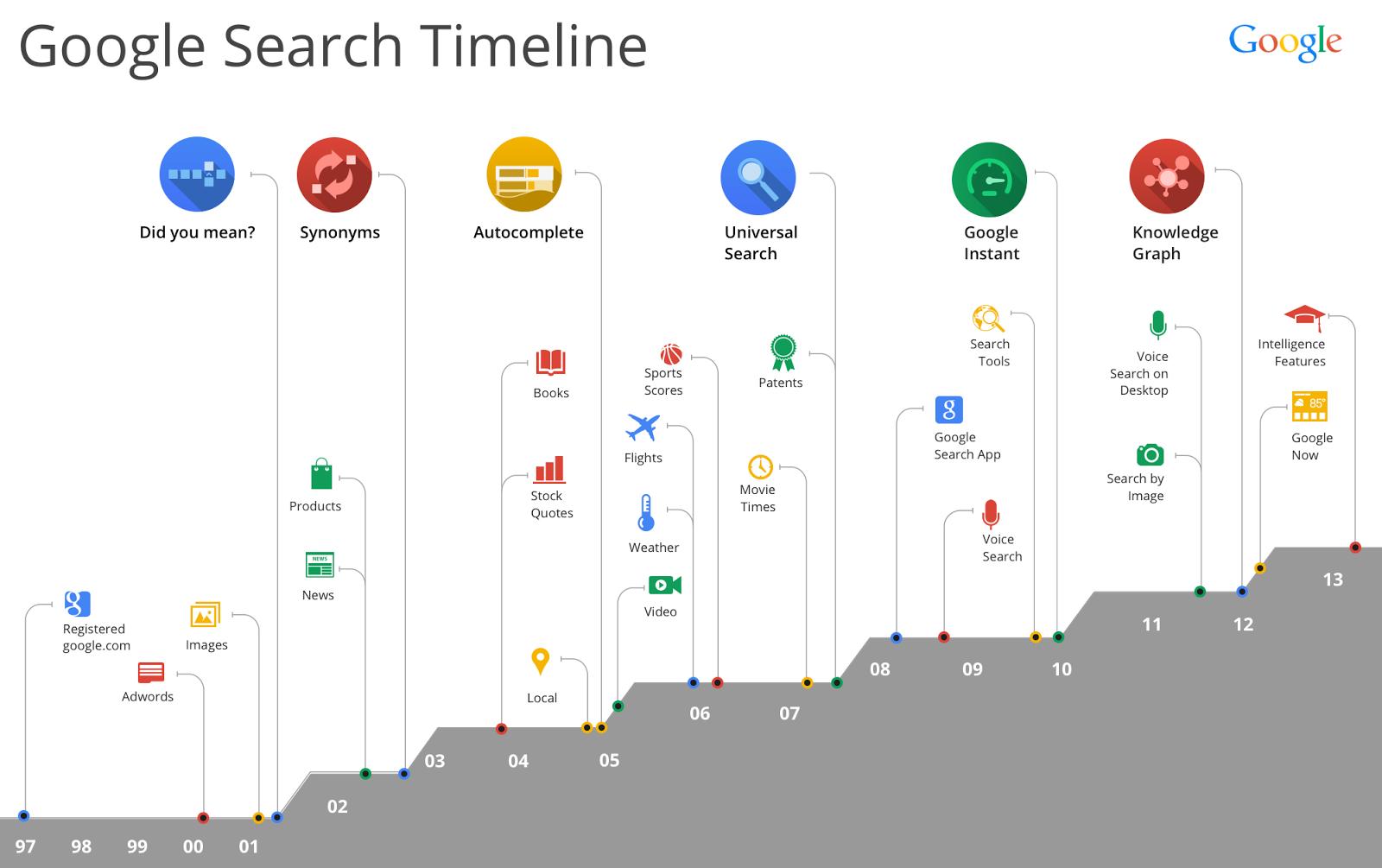Method 3: Using Google timeline