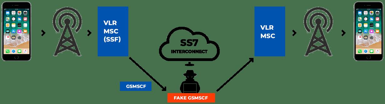 SS7 vulnerability